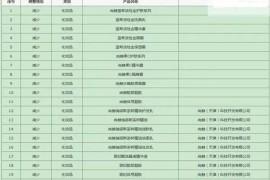 【曝光】天津尚赫大幅缩减23款直销产品 曾多次被举报涉嫌传销