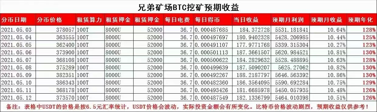 【曝光】XDPool兄弟矿场(晟尚国际)挖矿电费只要0.17元?又是一个挖矿资金盘陷阱!